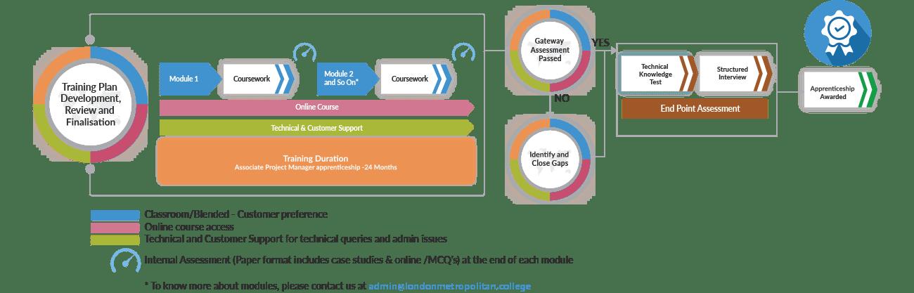 AssociateProjectmanagerProcessmap