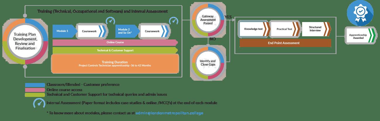 ProjectTechnicianProcessMap